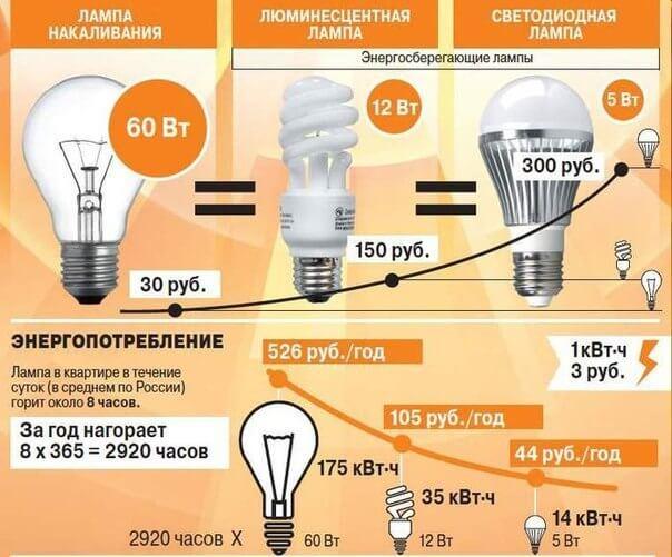 Сравнение экономичности источников освещения