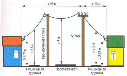kak ustanovit elektricheskij stolb 1 Установка электрического столба на участке: нормы и правила Фото