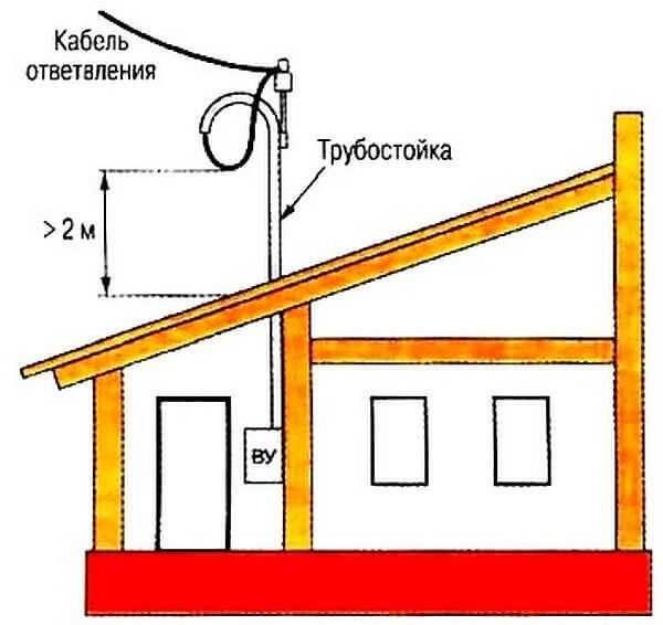 Ввод электричества через крышу