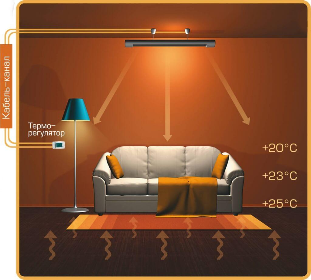 Инфракрасный обогрев комнаты