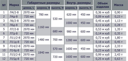 Размеры ЖБ-лотков