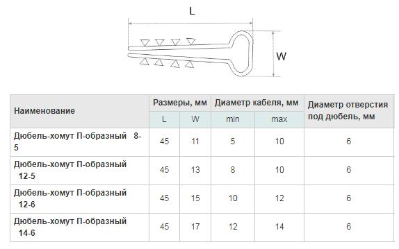 Размеры квадратных хомутов