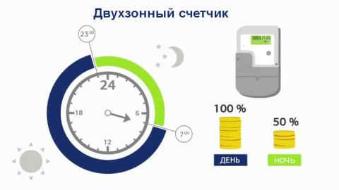 Действующие тарифы на электроэнергию в 2019 году (Россия)