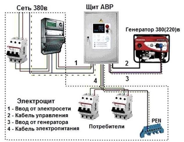 Резервное питание через генератор