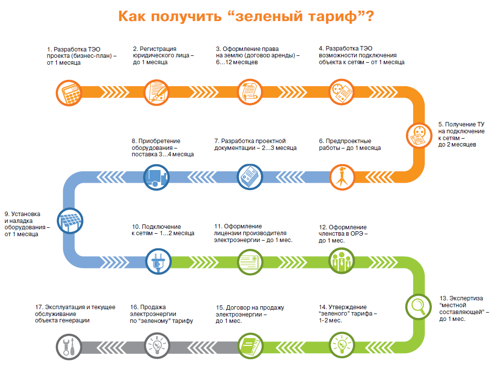 Схема оформления зеленого тарифа для юридических лиц