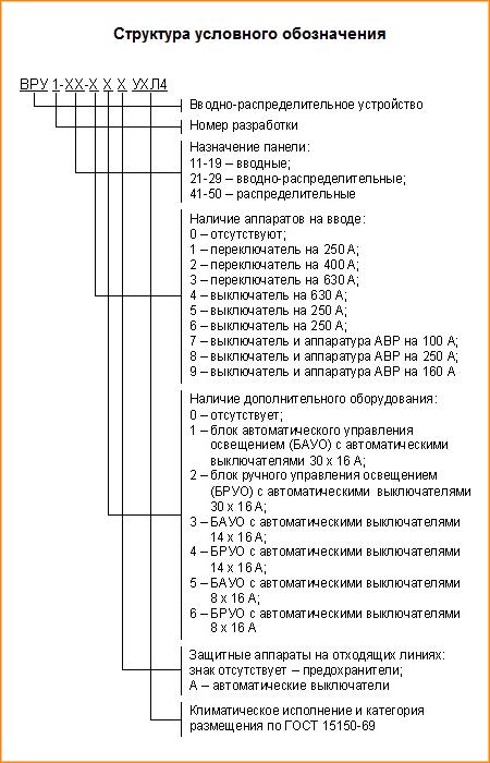 Маркировка вводно-распределительных устройств