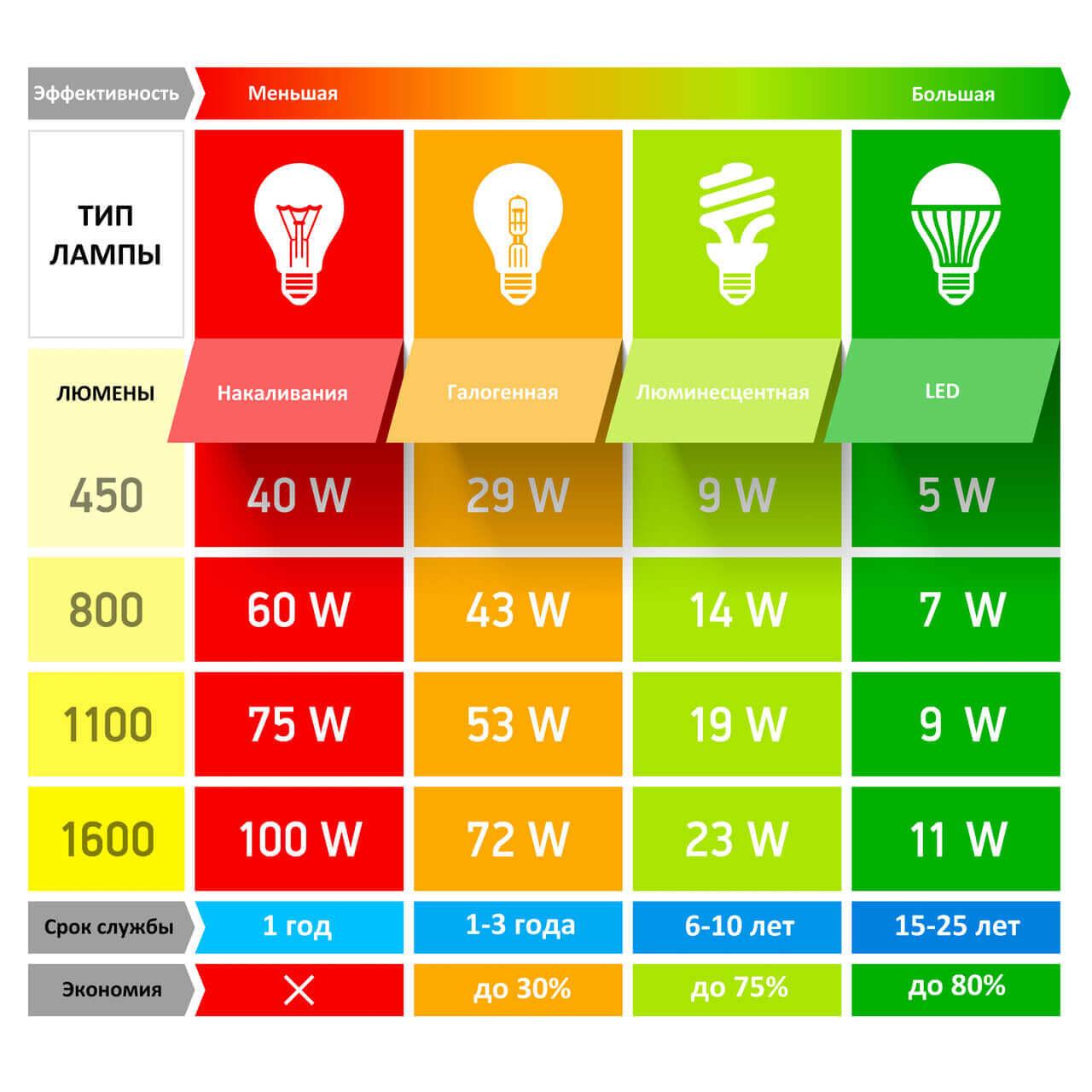 Преимущества LED-лампочек