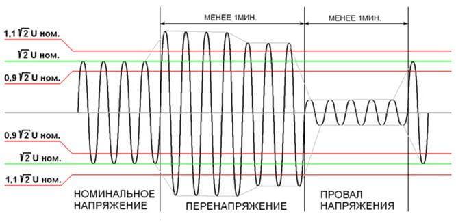 Проблемы в электросети