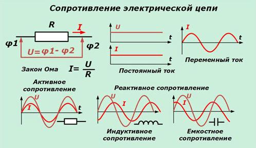 Сопротивление электрической цепи