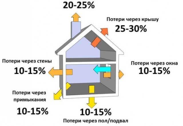Экономия на обогреве дома