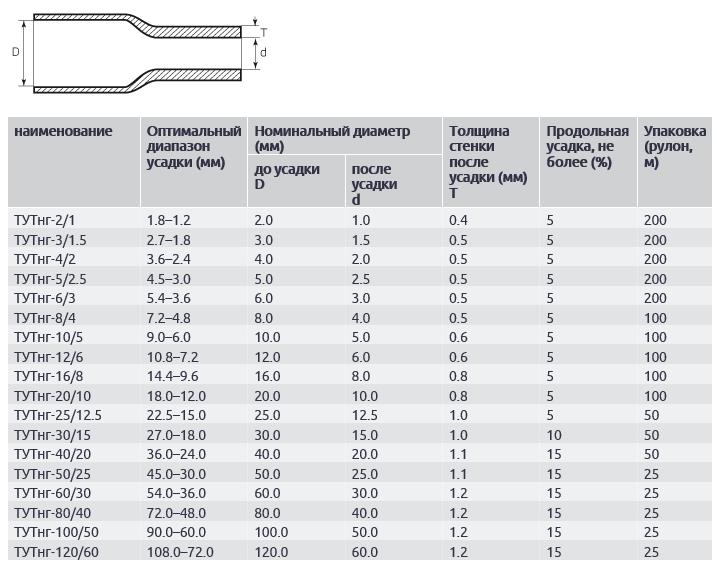 Размеры термоусаживаемых трубок