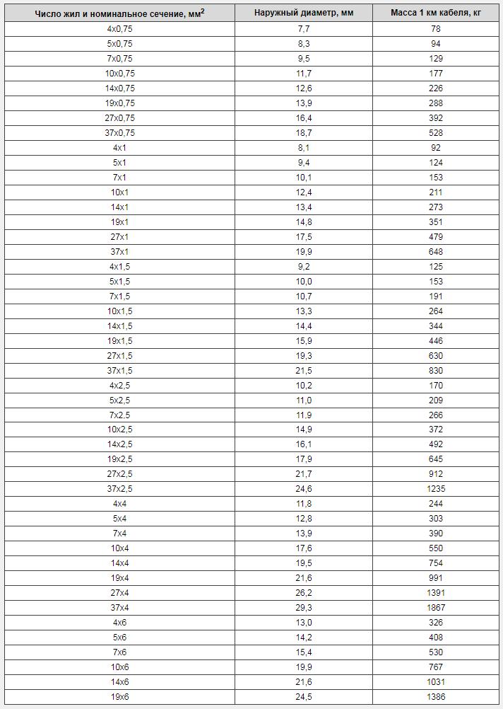 Таблица сечений кабеля КВВГ