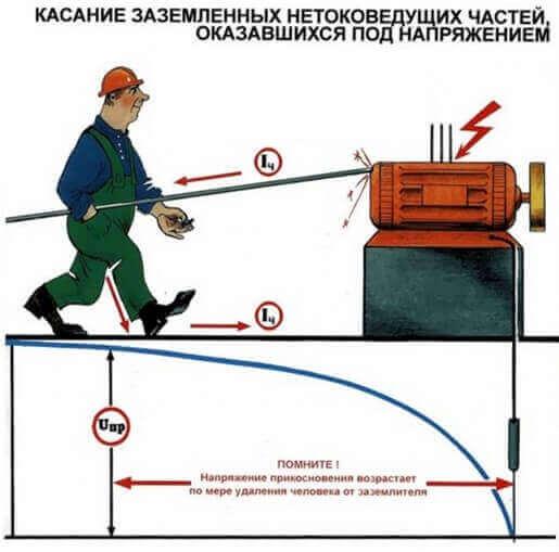 Касание электроустановки под напряжением