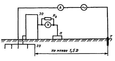 Метод вольтметра-амперметра