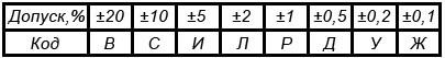 Класс точности резисторов