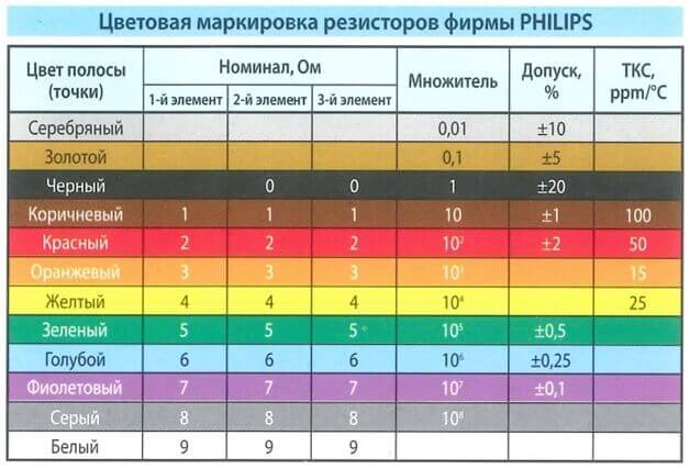 Обозначение цветов согласно стандарту Филипс