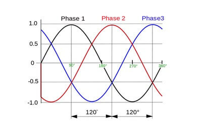 Три фазы на графике