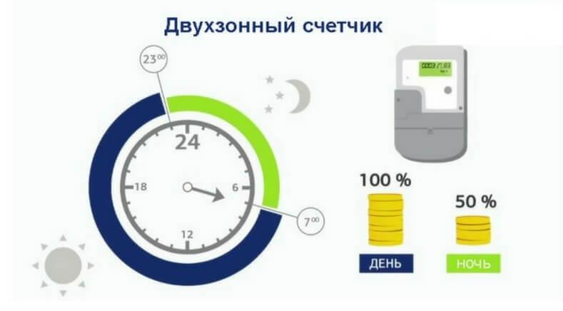 Двухтарифный учет электроэнергии