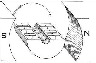 Воздействие магнитного поля на якорь