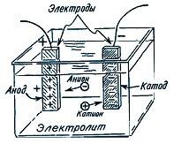 Протекание тока через электролит