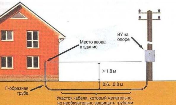 Монтаж кабельной линии под землей