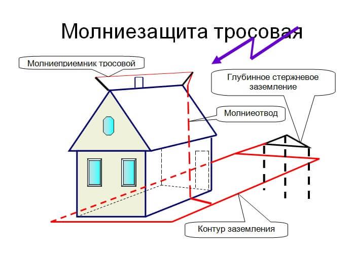 Схема защиты от молнии