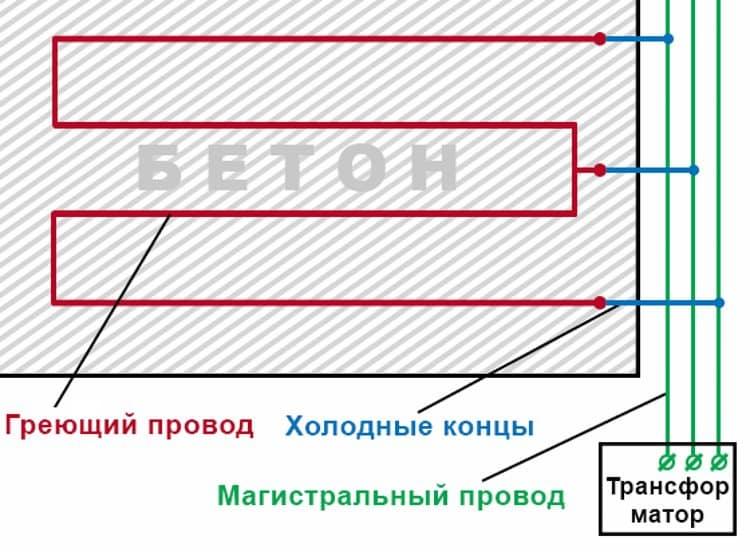 Укладка провода в бетон