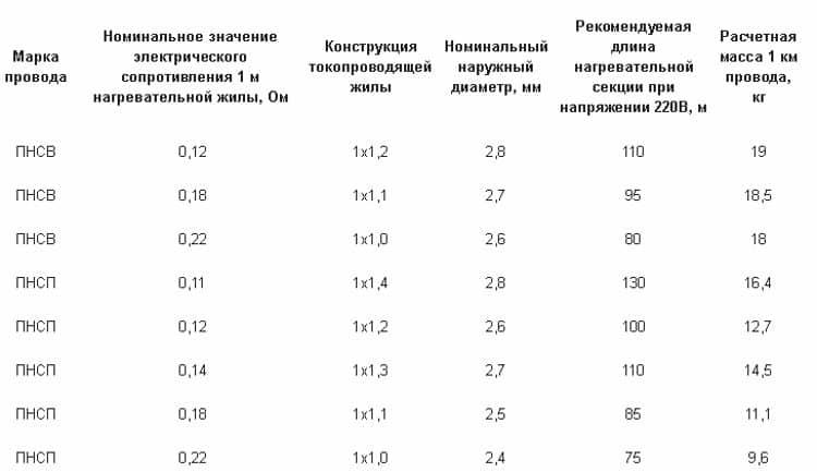 Таблица сечений ПНСВ