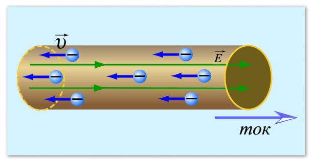 Направление движения частиц