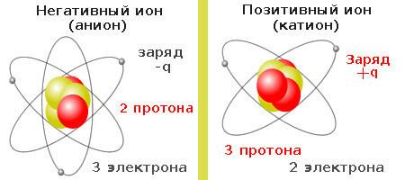 Частицы вещества
