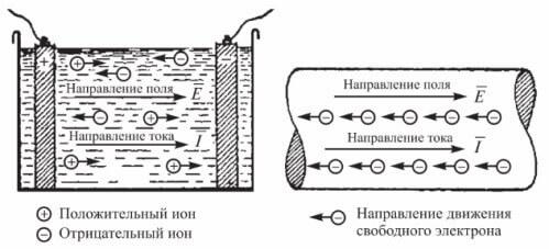 Движение электронов
