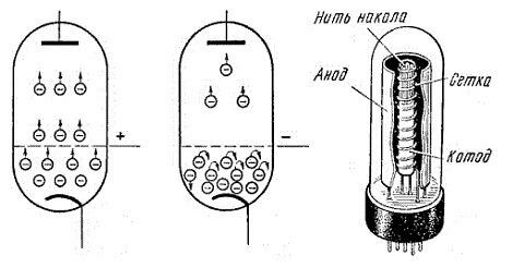 Протекание тока в сосуде