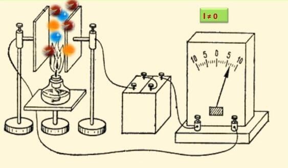 Протекание тока при нагреве