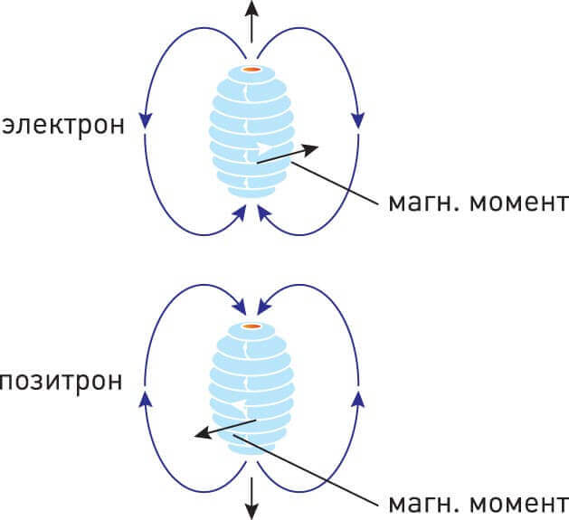 Электрон и позитрон