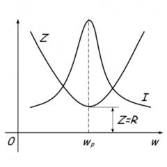 Что такое резонанс токов и напряжений