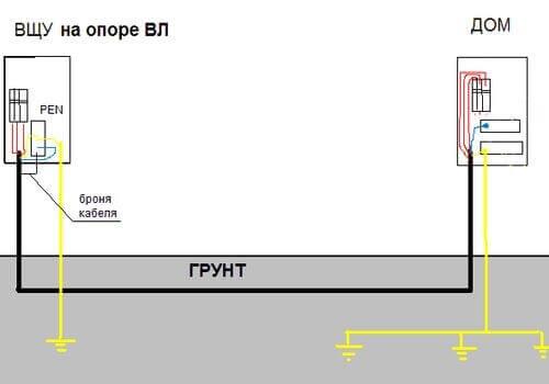 Заземление бронированного кабеля