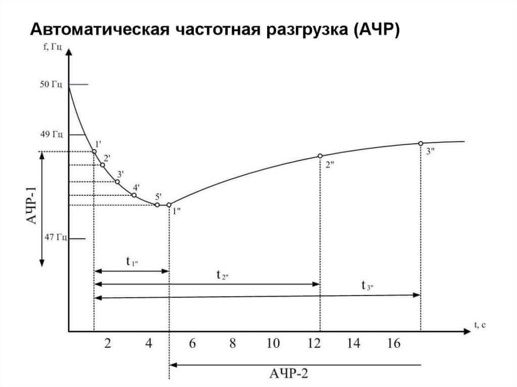 График срабатывания АЧР