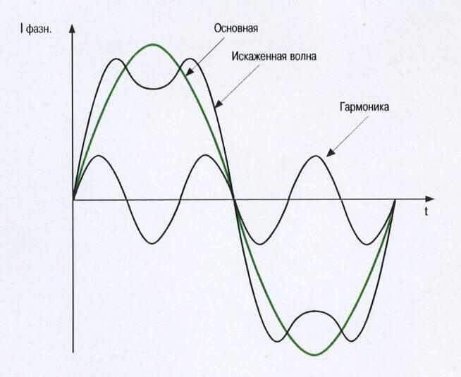 Результат сложения сигналов