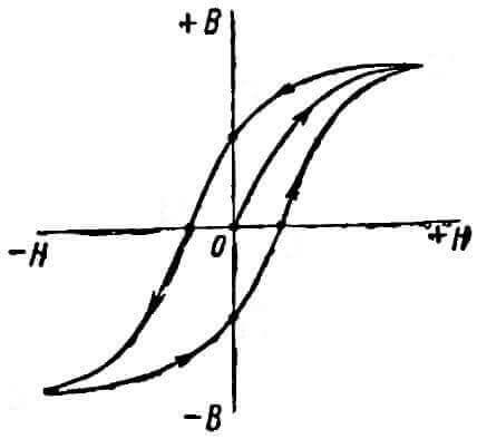Кривая намагничивания
