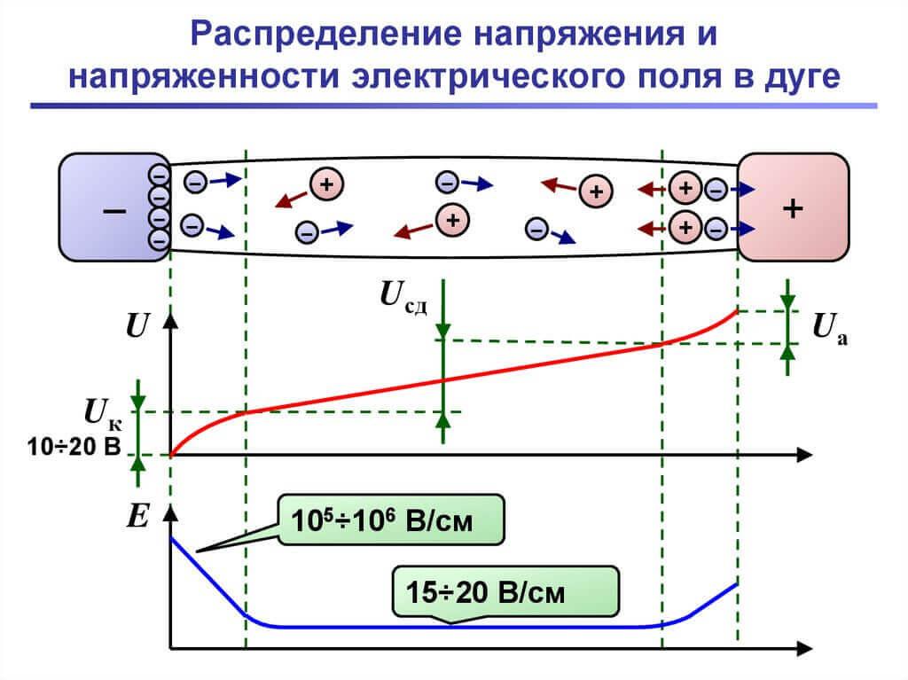 Распределение напряжения и напряженности электрического поля