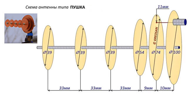 Схема антенны пушка
