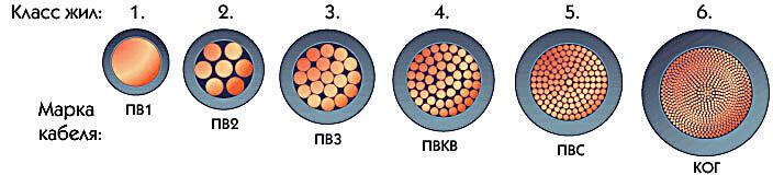 Какой провод лучше: одножильный или многожильный, Коломна (фото)