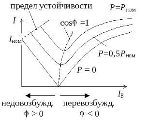 Для чего нужна компенсация реактивной мощности и как она реализуется, Коломна (фото)