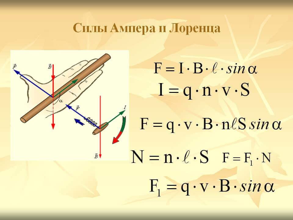Сила Ампера и Лоренца