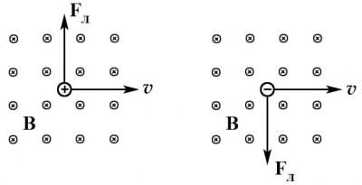 Направление вектора и линий магнитной индукции