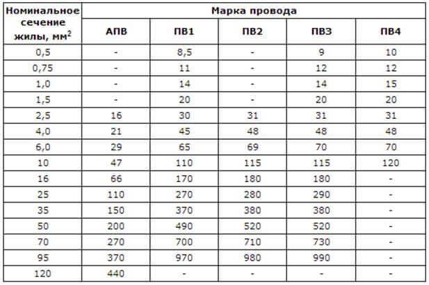 Таблица сечений провода АПВ