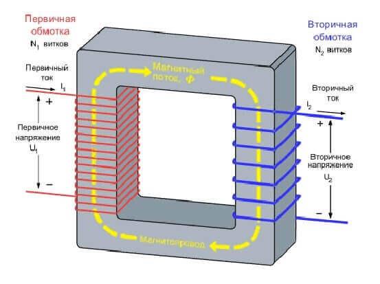 Катушка трансформатора