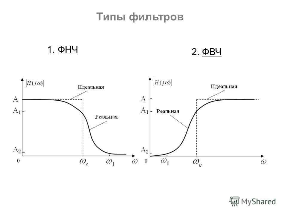Типы фильтров