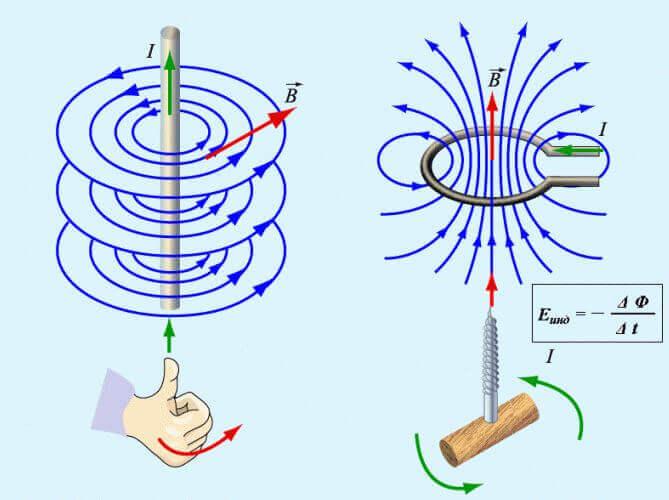 Направление линий магнитного поля