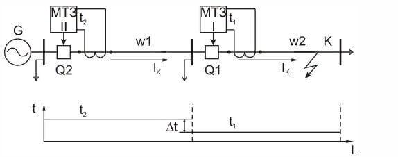 Общая схема МТЗ